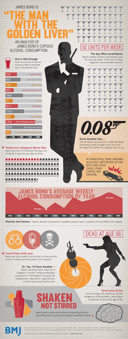 BMJ Infographic for 007 James Bond