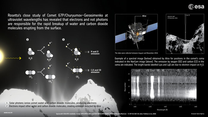 Rosetta_uncovers_processes_at_work_in_comet_s_coma_node_full_image_2