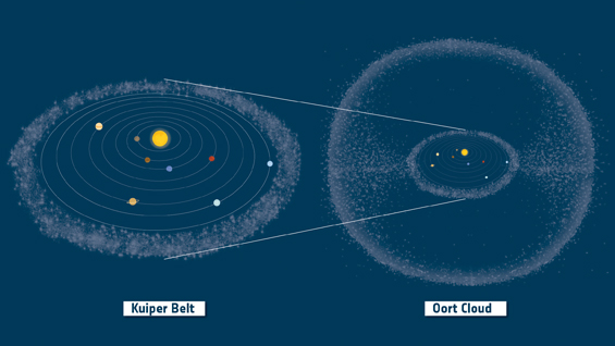 Kuiper_Belt_and_Oort_Cloud_in_context