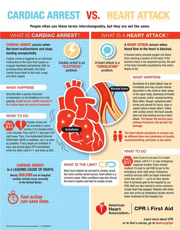 Cardiac-Arrest-Versus-Heart-Attack-Infographic1-700x895